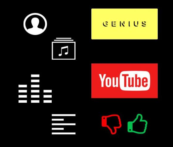 Capsone Project: Spotify Team